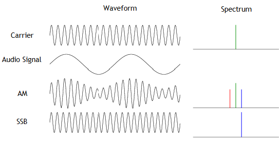 All Waveforms